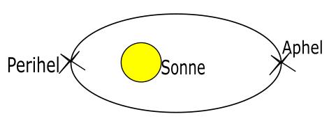 Bild3Ellipsenbahn